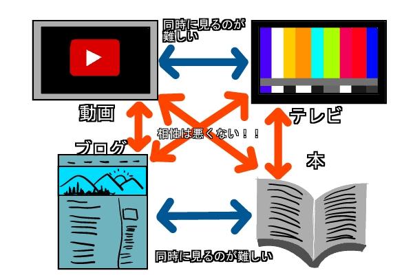 動画とブログ
