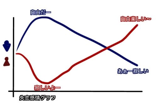 失恋感情グラフ