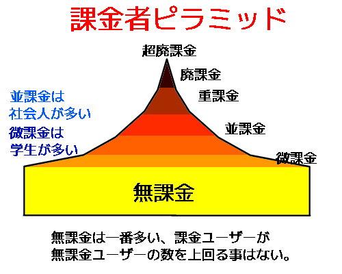 課金者ピラミッド