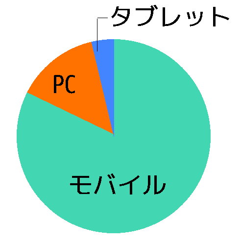 閲覧者グラフ