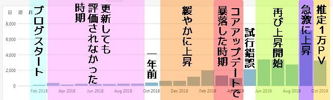 ブログ成長記録